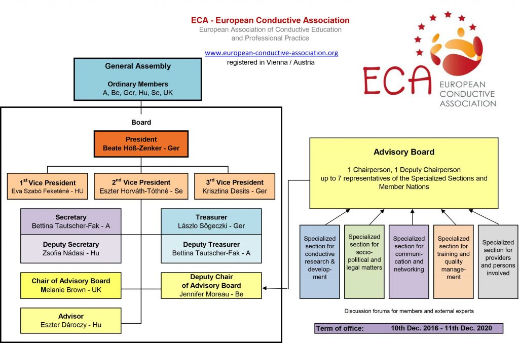 Organigram of ECA. General Assembly at the top with ordinary members Austria, Belgium, Germany, Hungary, Sweden, UK. Underneath the Board with Beate Höß-Zenker, president.Three vice presidents (Feketene, Horvath-Tothne, Desits). Below Secretary, Deputy Secretary, Treasurer, Deputy Treasurer, Chair of Advisory board, Deputy Chair and Advisory. The Advisory Board deals with research and development, socio-political and legal matters, communication and networking, training and quality management and providers and persons involved.